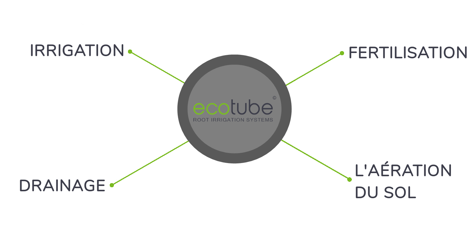 ecotube features FR
