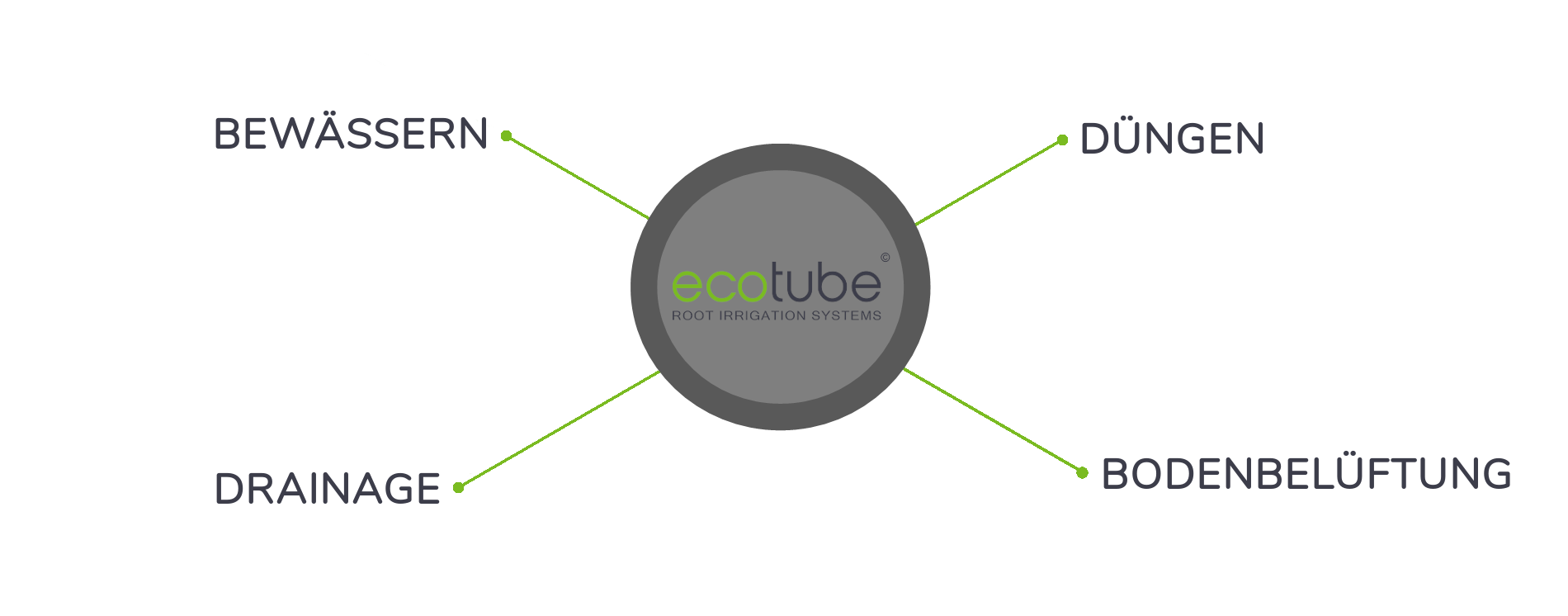 ecotube features