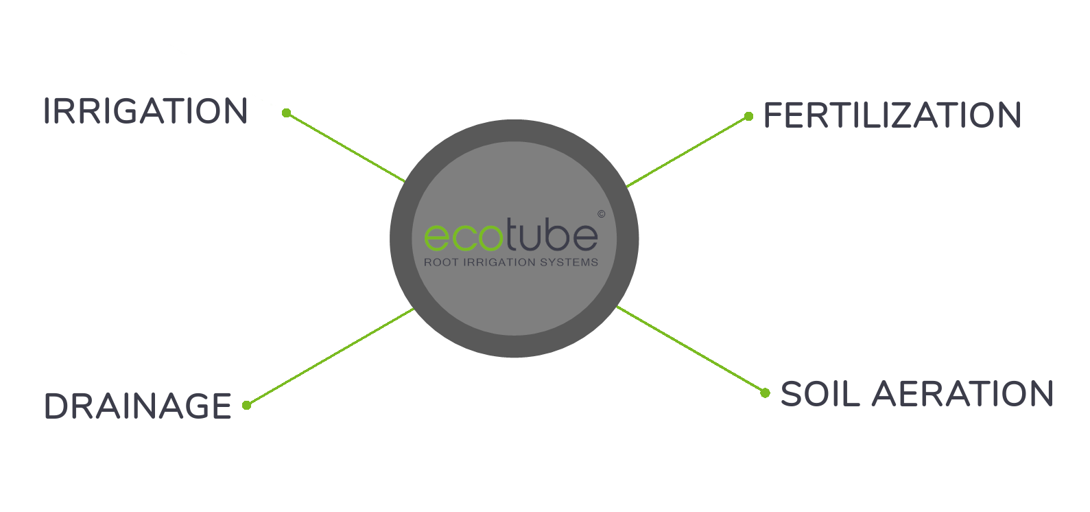 ecotube features mobil